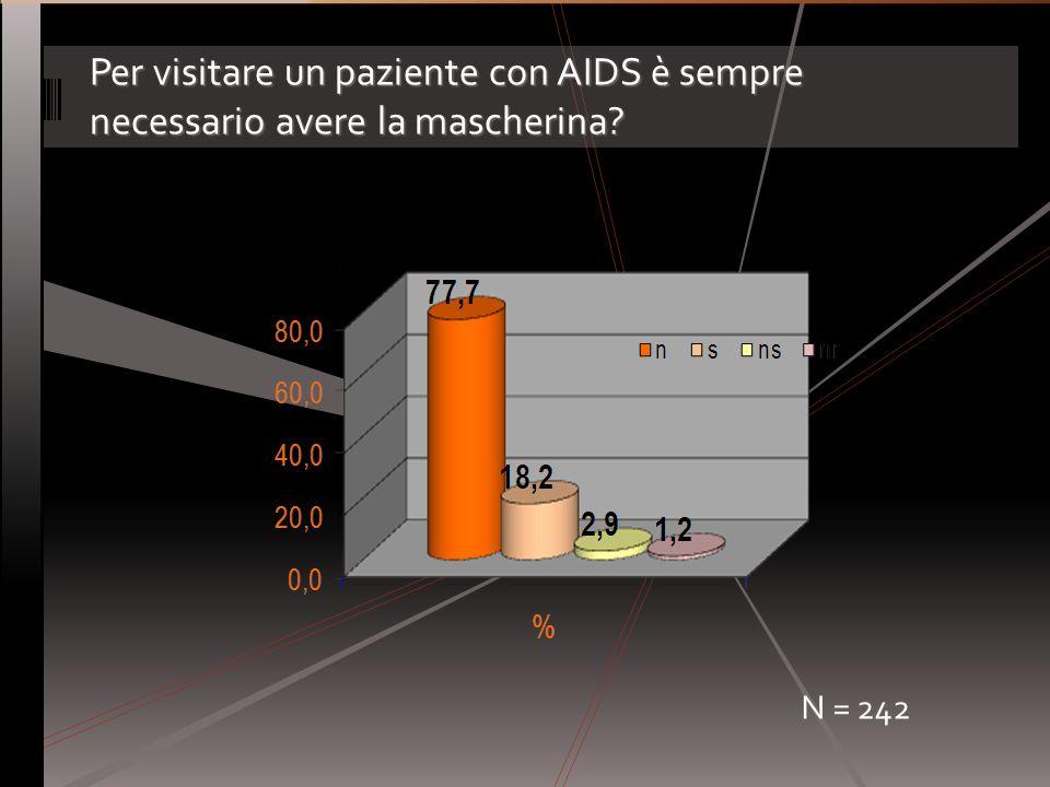 Per visitare un paziente con AIDS è sempre necessario avere la mascherina? N = 242