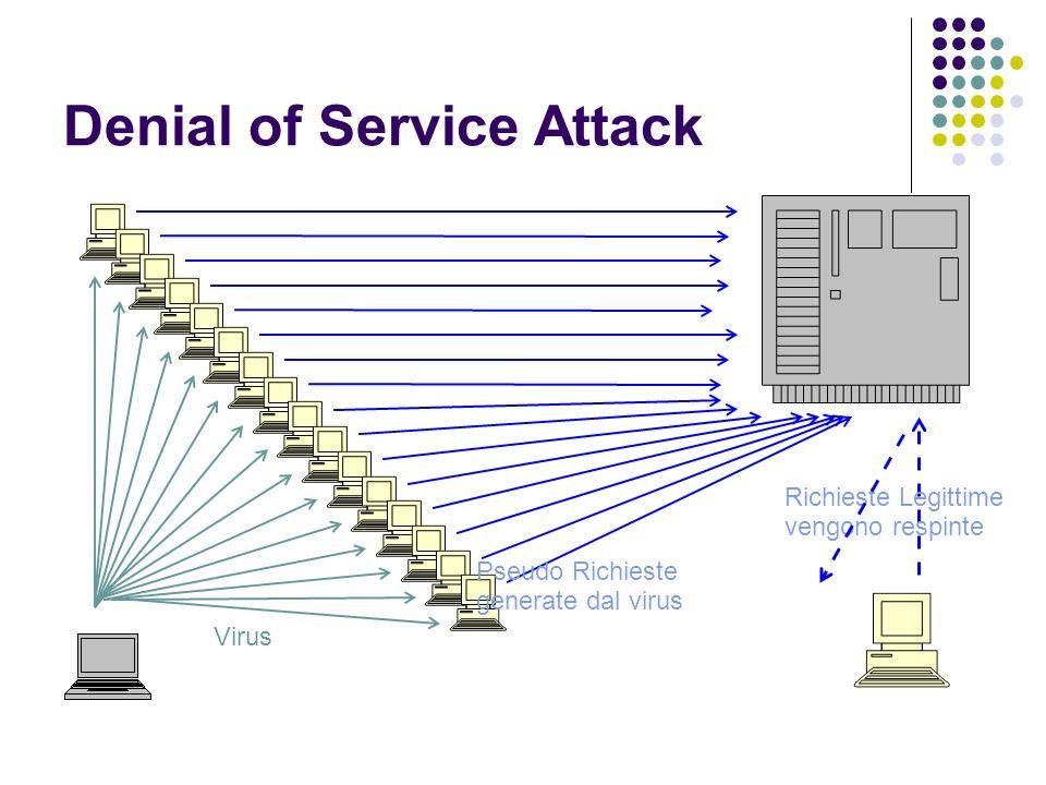 Denial of Service Attack Virus Pseudo Richieste generate dal virus Richieste Legittime vengono respinte
