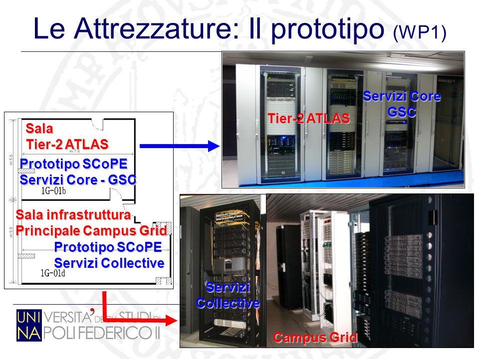 13 Le Attrezzature: Il prototipo (WP1) Sala infrastruttura Principale Campus Grid Sala Tier-2 ATLAS Prototipo SCoPE Servizi Core - GSC Prototipo SCoPE