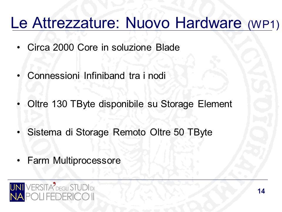 14 Le Attrezzature: Nuovo Hardware (WP1) Circa 2000 Core in soluzione Blade Connessioni Infiniband tra i nodi Oltre 130 TByte disponibile su Storage E