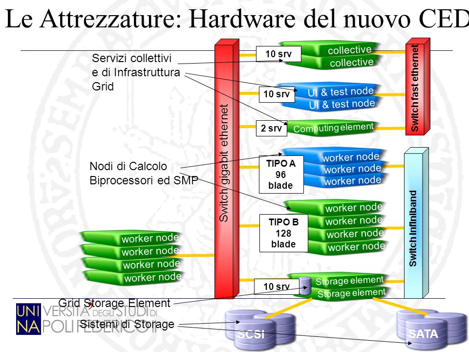 15 collective 10 srv worker node TIPO A 96 blade worker node TIPO B 128 blade Storage element 10 srv SCSISATA Computing element UI & test node 10 srv 2 srv Switch gigabit ethernet Switch fast ethernet Switch Infiniband worker node Servizi collettivi e di Infrastruttura Grid Nodi di Calcolo Biprocessori ed SMP Grid Storage Element Sistemi di Storage Le Attrezzature: Hardware del nuovo CED