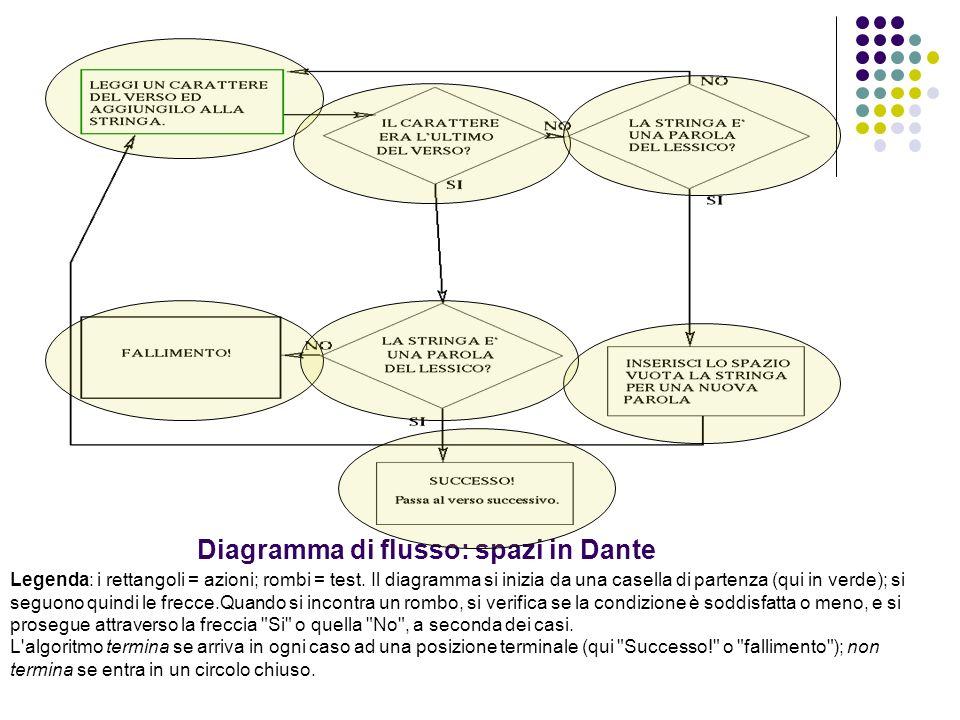 Diagramma di flusso: spazi in Dante Legenda: i rettangoli = azioni; rombi = test. Il diagramma si inizia da una casella di partenza (qui in verde); si