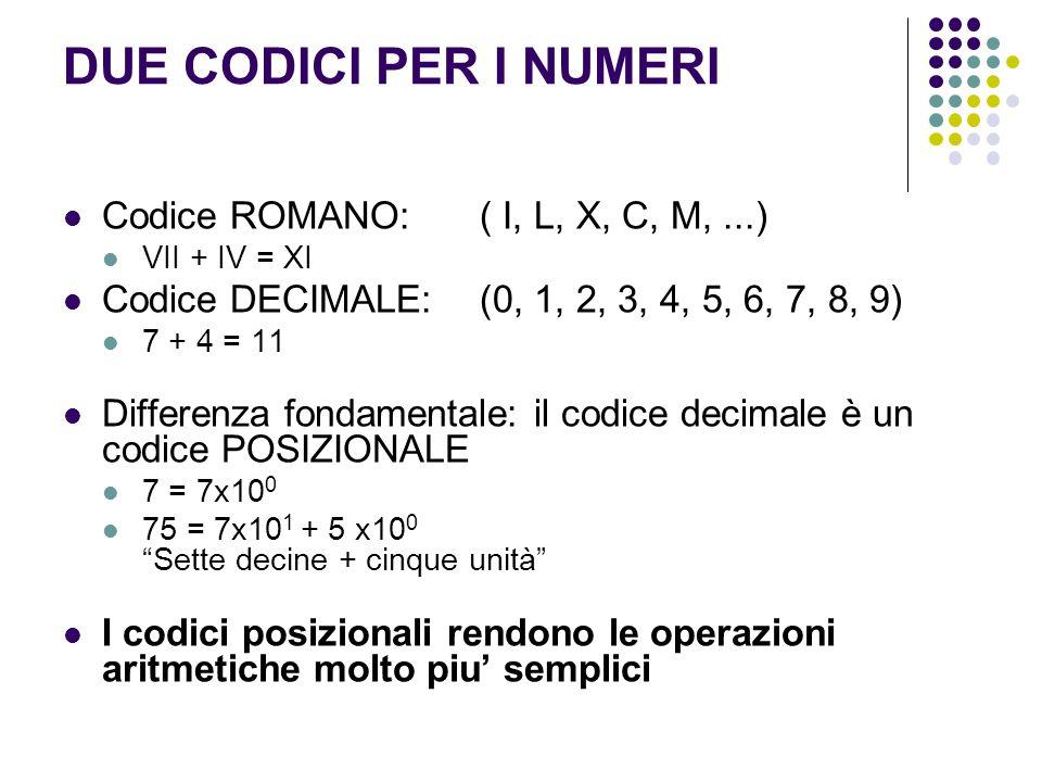 DUE CODICI PER I NUMERI Codice ROMANO: ( I, L, X, C, M,...) VII + IV = XI Codice DECIMALE: (0, 1, 2, 3, 4, 5, 6, 7, 8, 9) 7 + 4 = 11 Differenza fondam