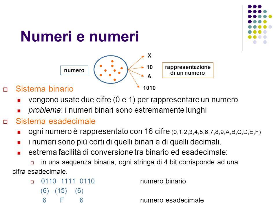 Numeri e numeri Sistema binario vengono usate due cifre (0 e 1) per rappresentare un numero problema: i numeri binari sono estremamente lunghi Sistema