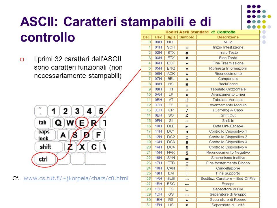 ASCII: Caratteri stampabili e di controllo I primi 32 caratteri dellASCII sono caratteri funzionali (non necessariamente stampabili) Cf. www.cs.tut.fi