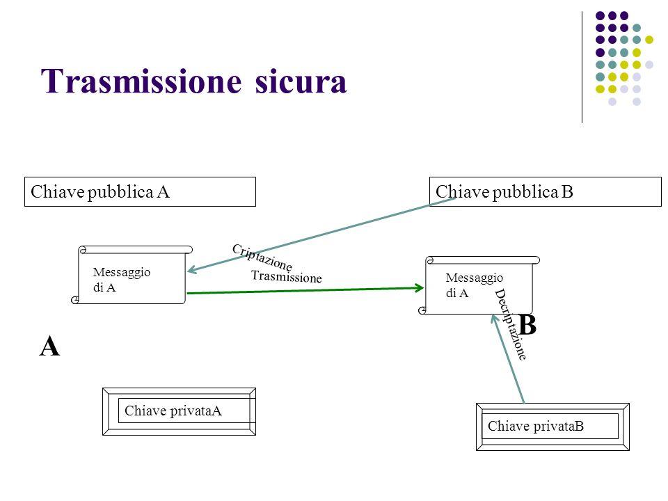 Messaggio di A Chiave pubblica A Chiave privataA A Messaggio di A Chiave pubblica B Chiave privataB B Criptazione Trasmissione Decriptazione Trasmissi