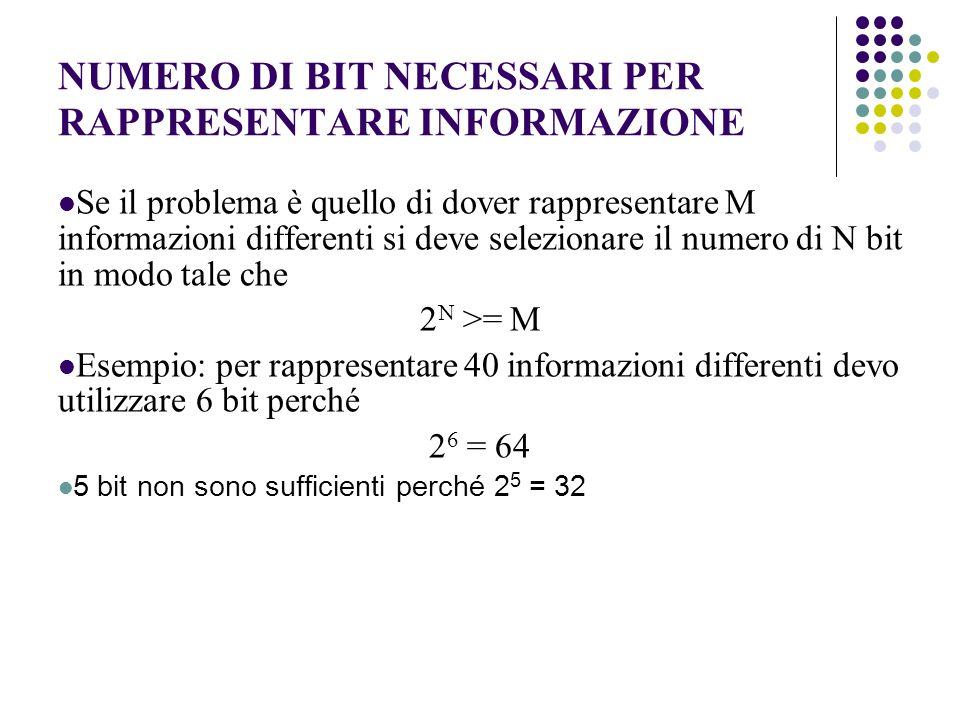 NUMERO DI BIT NECESSARI PER RAPPRESENTARE INFORMAZIONE Se il problema è quello di dover rappresentare M informazioni differenti si deve selezionare il