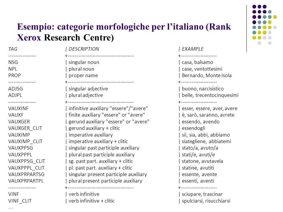 Esempio: categorie morfologiche per litaliano (Rank Xerox Research Centre) TAG| DESCRIPTION | EXAMPLE ----------------+---------------------------------------+--------------------- NSG| singular noun| casa, balsamo NPL| plural noun| case, ventottesimi PROP| proper name| Bernardo, Monte Isola ----------------+---------------------------------------+--------------------- ADJSG| singular adjective| buono, narcisistico ADJPL| plural adjective| belle, trecentocinquesimi ----------------+---------------------------------------+--------------------- VAUXINF| infinitive auxiliary essere / avere | esser, essere, aver, avere VAUXF| finite auxiliary essere or avere | è, sarò, saranno, avrete VAUXGER| gerund auxiliary essere or avere | essendo, avendo VAUXGER_CLIT| gerund auxiliary + clitic| essendogli VAUXIMP| imperative auxiliary| sii, sia, abbi, abbiamo VAUXIMP_CLIT| imperative auxiliary + clitic| siategliene, abbiatemi VAUXPPSG| singular past participle auxiliary| stato/a, avuto/a VAUXPPPL| plural past participle auxiliary| stati/e, avuti/e VAUXPPSG_CLIT| sg.