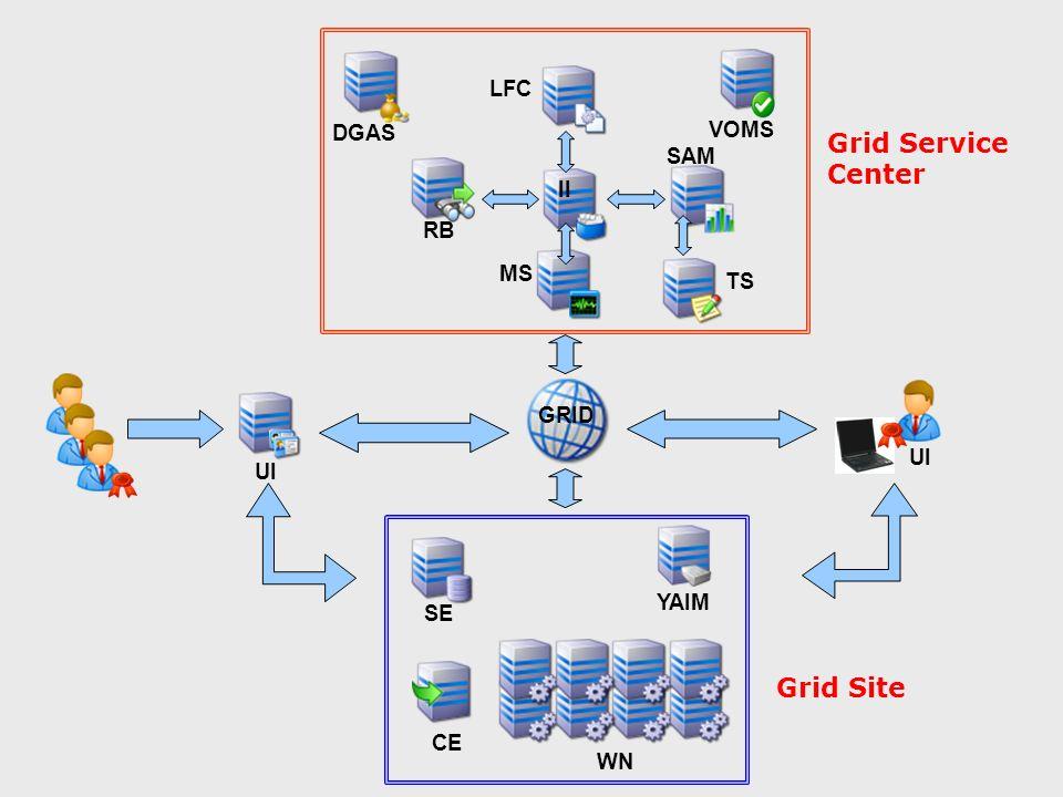 SE WN CE YAIM UI GRID UI DGAS TS SAM MS LFC II VOMS RB Grid Service Center Grid Site