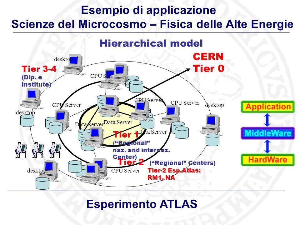 Esempio di applicazione Scienze del Microcosmo – Fisica delle Alte Energie Hierarchical model Data Server CPU Server desktop CPU Server desktop CERN Tier 0 CPU Server Tier 2 (Regional Centers) Tier-2 Esp.Atlas: RM1, NA Tier 3-4 (Dip.
