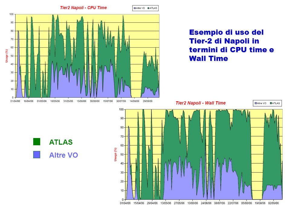 Esempio di uso del Tier-2 di Napoli in termini di CPU time e Wall Time ATLAS Altre VO