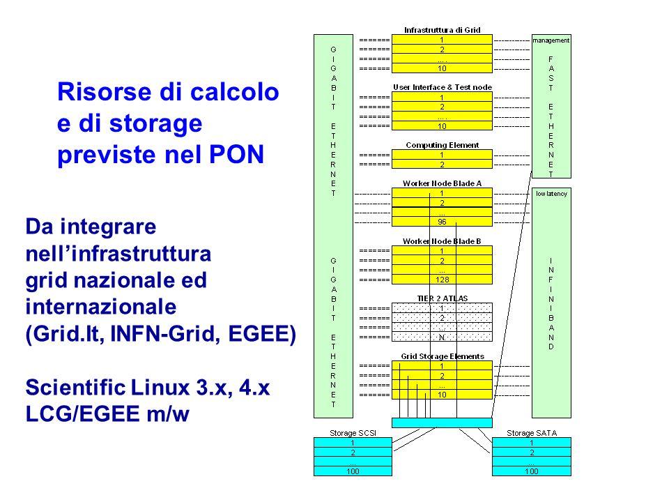 Risorse di calcolo e di storage previste nel PON Da integrare nellinfrastruttura grid nazionale ed internazionale (Grid.It, INFN-Grid, EGEE) Scientific Linux 3.x, 4.x LCG/EGEE m/w