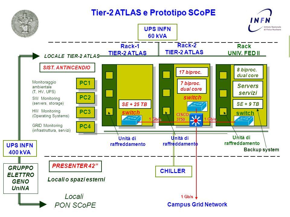 Tier-2 ATLAS e Prototipo SCoPE PC1 Monitoraggio ambientale (T, HV, UPS) PC3 HW Monitoring (Operating Systems) PC2 SW Monitoring (servers, storage) PC4 GRID Monitoring (infrastruttura, servizi) Backup system UPS INFN 60 kVA LOCALE TIER-2 ATLAS CHILLER Locali o spazi esterni SIST.