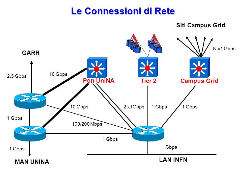 Le Connessioni di Rete LAN INFN 1 Gbps 2 x1Gbps 100/200 Mbps 10 Gbps 1 Gbps 10 Gbps 1 Gbps N x1 Gbps 2.5 Gbps Campus Grid GARR MAN UNINA Siti Campus Grid Tier 2 Pon UniNA