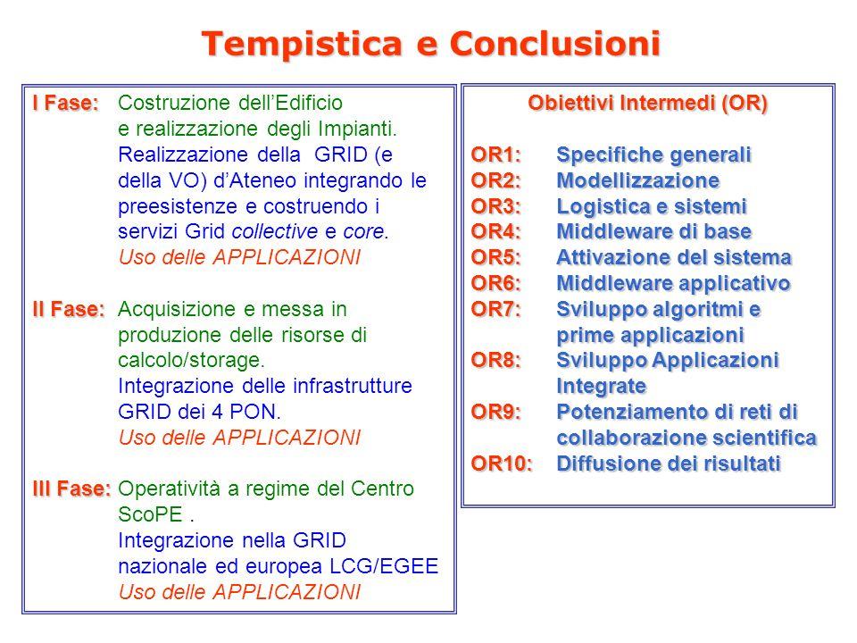 Tempistica e Conclusioni I Fase: I Fase: Costruzione dellEdificio e realizzazione degli Impianti.