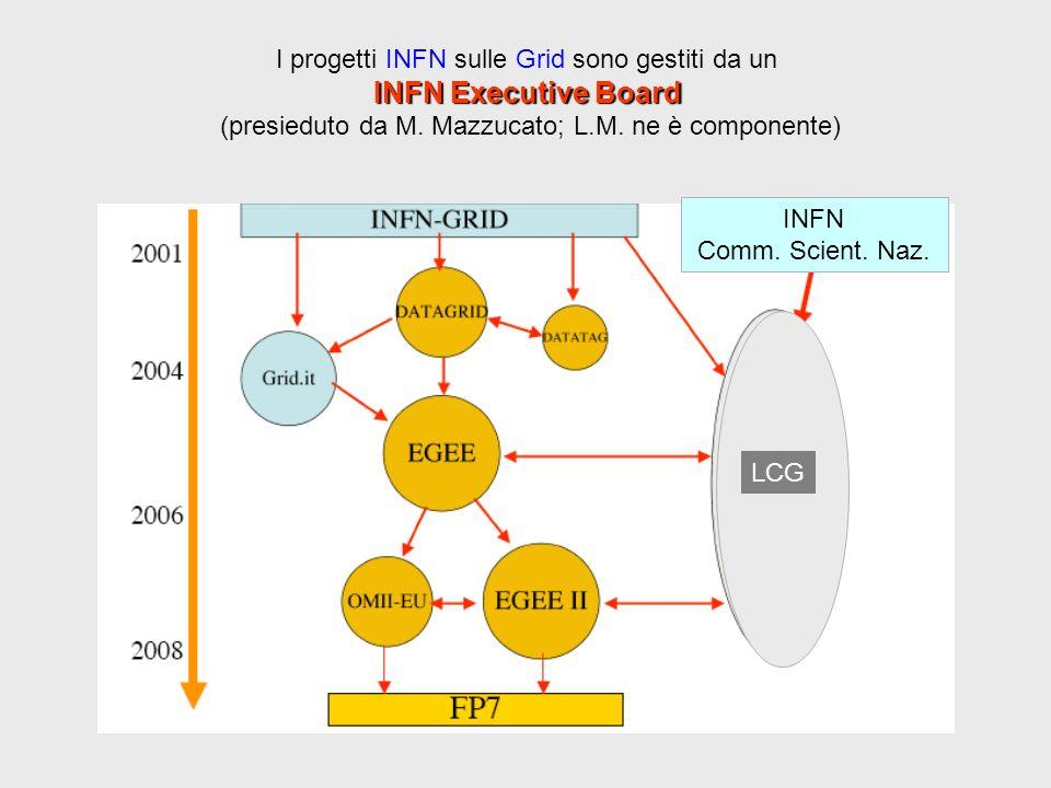 LCG INFN Comm. Scient. Naz.
