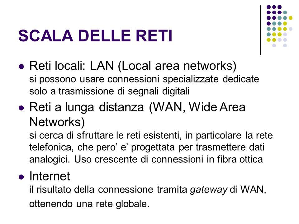 SCALA DELLE RETI Reti locali: LAN (Local area networks) si possono usare connessioni specializzate dedicate solo a trasmissione di segnali digitali Reti a lunga distanza (WAN, Wide Area Networks) si cerca di sfruttare le reti esistenti, in particolare la rete telefonica, che pero e progettata per trasmettere dati analogici.