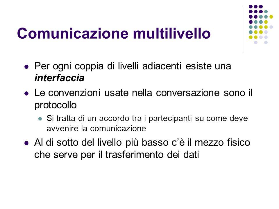Comunicazione multilivello Per ogni coppia di livelli adiacenti esiste una interfaccia Le convenzioni usate nella conversazione sono il protocollo Si tratta di un accordo tra i partecipanti su come deve avvenire la comunicazione Al di sotto del livello più basso cè il mezzo fisico che serve per il trasferimento dei dati