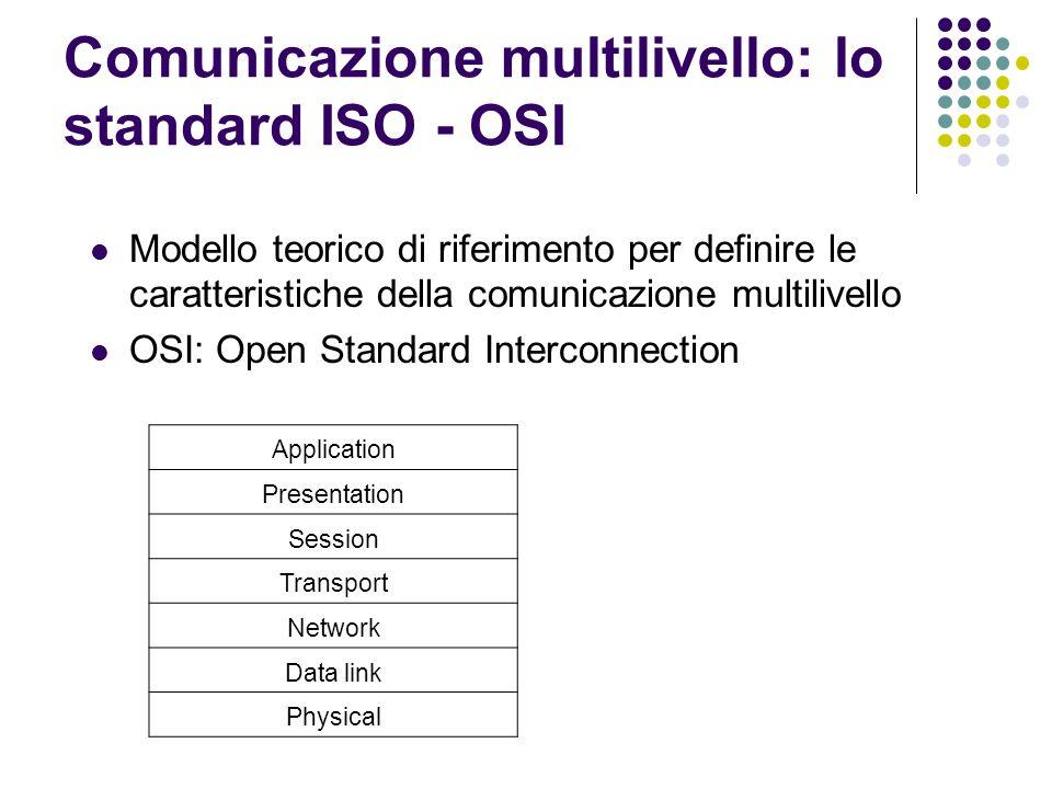 Comunicazione multilivello: lo standard ISO - OSI Modello teorico di riferimento per definire le caratteristiche della comunicazione multilivello OSI: Open Standard Interconnection Application Presentation Session Transport Network Data link Physical