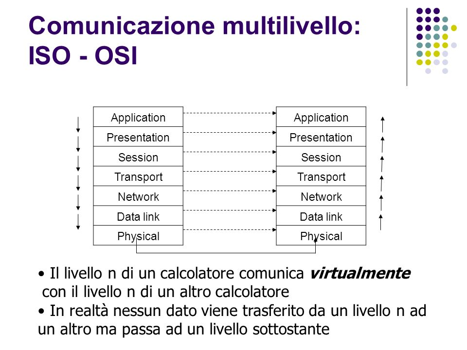 Comunicazione multilivello: ISO - OSI Application Presentation Session Transport Network Data link Physical Application Presentation Session Transport Network Data link Physical Il livello n di un calcolatore comunica virtualmente con il livello n di un altro calcolatore In realtà nessun dato viene trasferito da un livello n ad un altro ma passa ad un livello sottostante