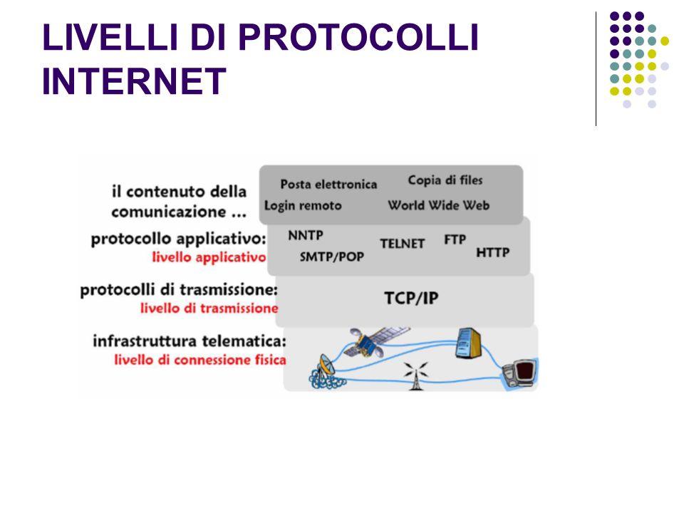 LIVELLI DI PROTOCOLLI INTERNET