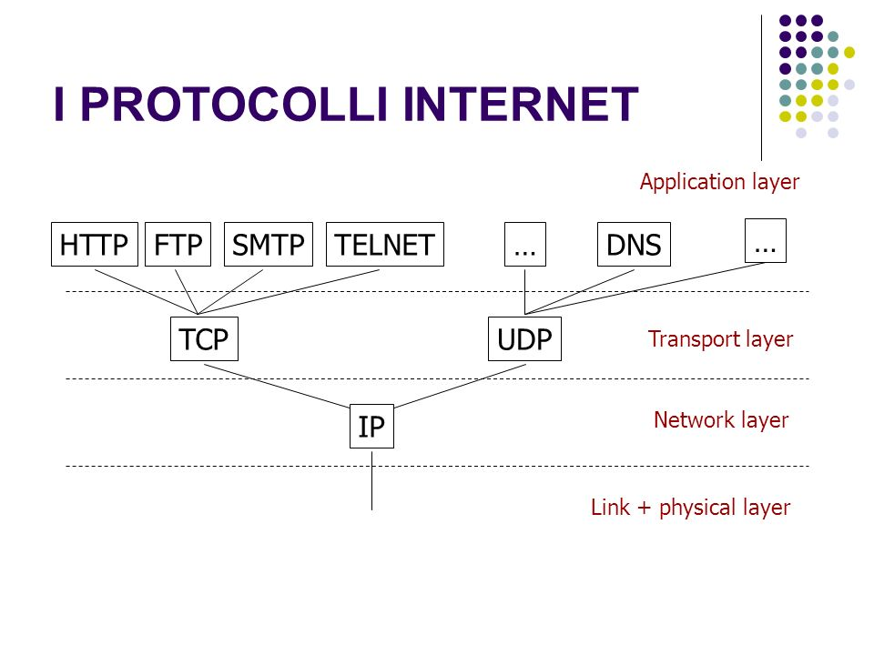 I PROTOCOLLI INTERNET IP TCPUDP HTTPFTPSMTPTELNETDNS… … Application layer Transport layer Network layer Link + physical layer