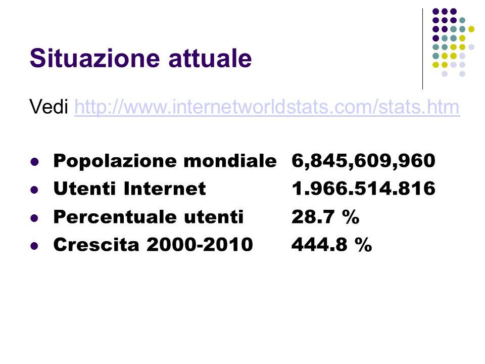 Situazione attuale Vedi http://www.internetworldstats.com/stats.htmhttp://www.internetworldstats.com/stats.htm Popolazione mondiale 6,845,609,960 Utenti Internet 1.966.514.816 Percentuale utenti 28.7 % Crescita 2000-2010444.8 %
