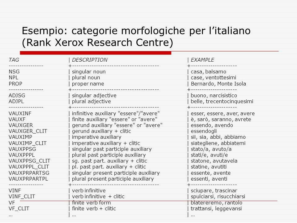 Esempio: categorie morfologiche per litaliano (Rank Xerox Research Centre) TAG| DESCRIPTION | EXAMPLE ----------------+-------------------------------