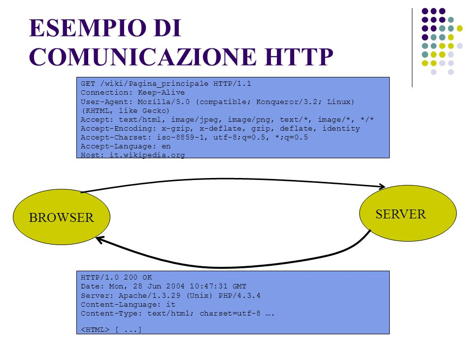 ESEMPIO DI COMUNICAZIONE HTTP GET /wiki/Pagina_principale HTTP/1.1 Connection: Keep-Alive User-Agent: Mozilla/5.0 (compatible; Konqueror/3.2; Linux) (KHTML, like Gecko) Accept: text/html, image/jpeg, image/png, text/*, image/*, */* Accept-Encoding: x-gzip, x-deflate, gzip, deflate, identity Accept-Charset: iso , utf-8;q=0.5, *;q=0.5 Accept-Language: en Host: it.wikipedia.org BROWSER SERVER HTTP/ OK Date: Mon, 28 Jun :47:31 GMT Server: Apache/ (Unix) PHP/4.3.4 Content-Language: it Content-Type: text/html; charset=utf-8 ….