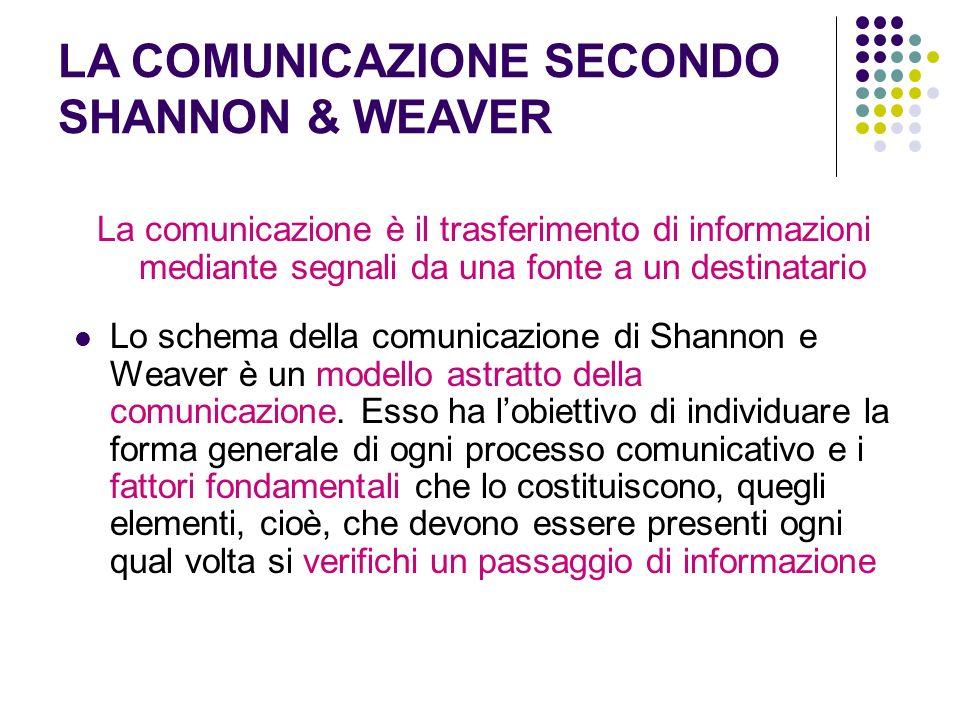 LA COMUNICAZIONE SECONDO SHANNON & WEAVER La comunicazione è il trasferimento di informazioni mediante segnali da una fonte a un destinatario Lo schema della comunicazione di Shannon e Weaver è un modello astratto della comunicazione.
