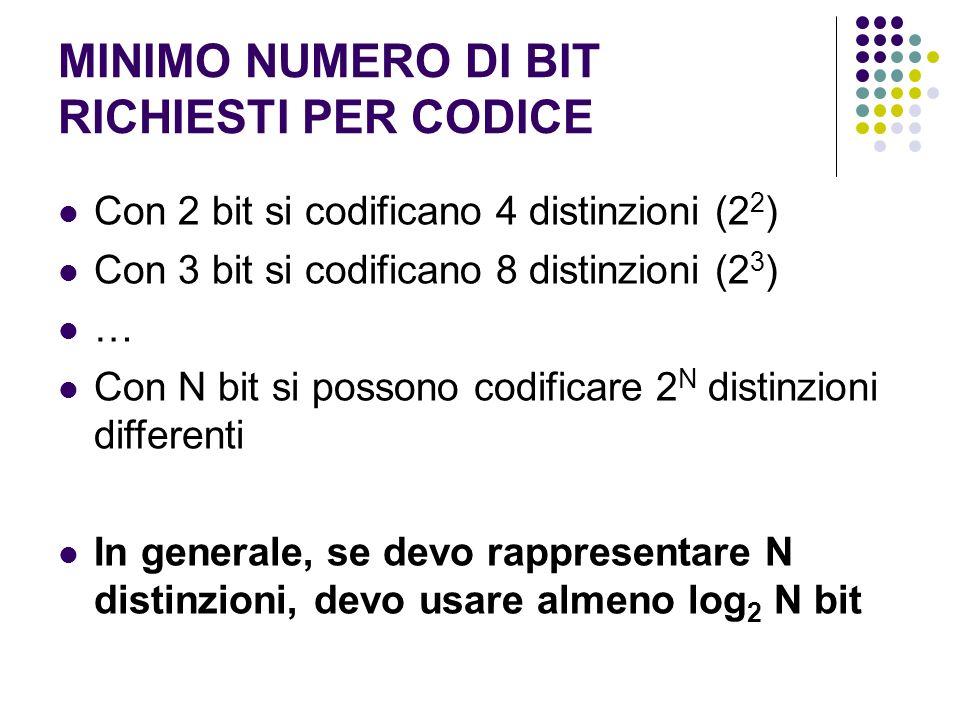 MINIMO NUMERO DI BIT RICHIESTI PER CODICE Con 2 bit si codificano 4 distinzioni (2 2 ) Con 3 bit si codificano 8 distinzioni (2 3 ) … Con N bit si possono codificare 2 N distinzioni differenti In generale, se devo rappresentare N distinzioni, devo usare almeno log 2 N bit