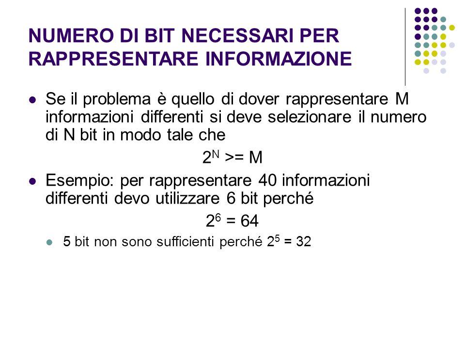 NUMERO DI BIT NECESSARI PER RAPPRESENTARE INFORMAZIONE Se il problema è quello di dover rappresentare M informazioni differenti si deve selezionare il numero di N bit in modo tale che 2 N >= M Esempio: per rappresentare 40 informazioni differenti devo utilizzare 6 bit perché 2 6 = 64 5 bit non sono sufficienti perché 2 5 = 32