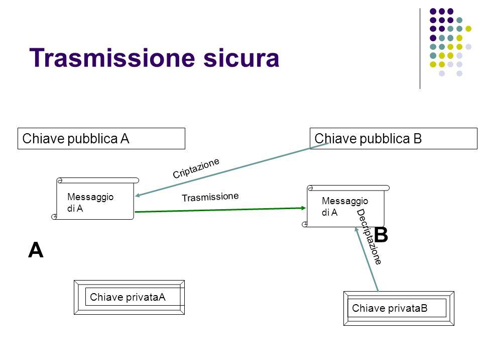 Messaggio di A Chiave pubblica A Chiave privataA A Messaggio di A Chiave pubblica B Chiave privataB B Criptazione Trasmissione Decriptazione Trasmissione sicura