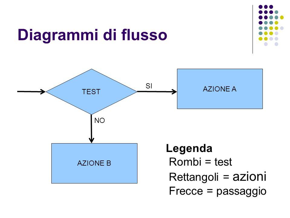 Diagrammi di flusso TEST AZIONE B AZIONE A SI NO Legenda Rombi = test Rettangoli = azioni Frecce = passaggio
