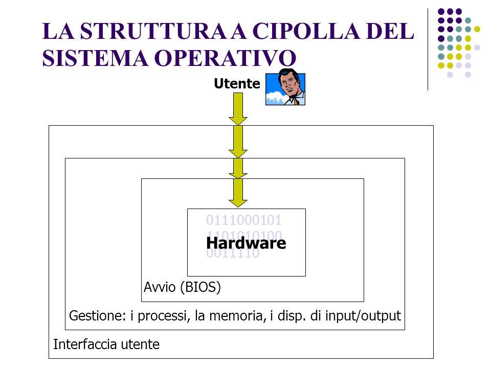 LA STRUTTURA A CIPOLLA DEL SISTEMA OPERATIVO 0111000101 1101010100 0011110 Hardware Utente Avvio (BIOS) Gestione: i processi, la memoria, i disp.