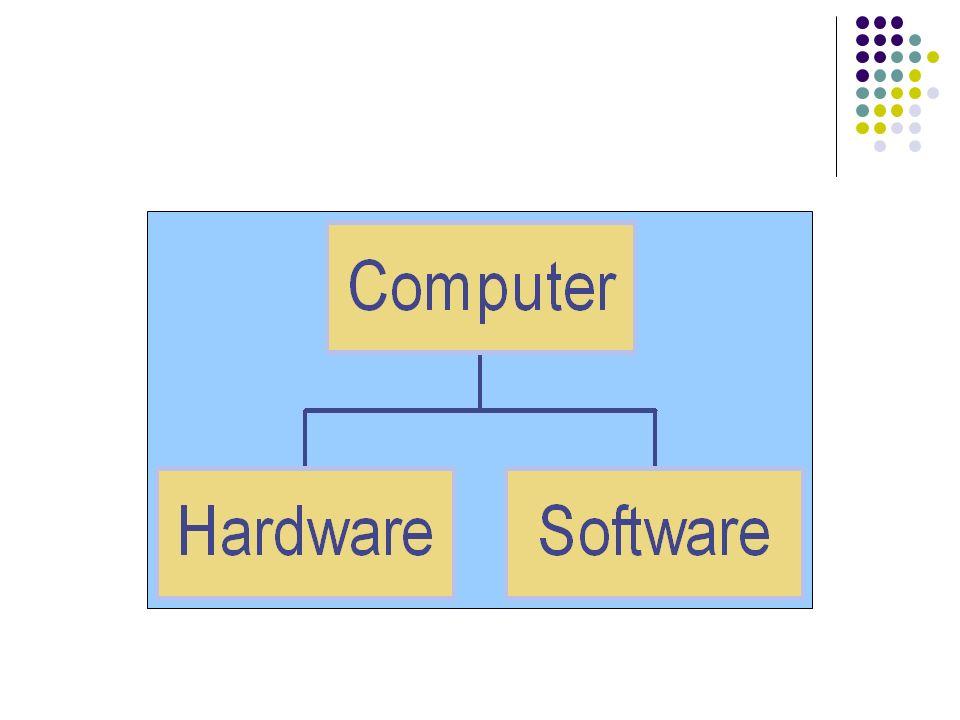 HARDWARE: RIASSUNTO DELLE IDEE PRINCIPALI Architettura di von Neumann: Divisione in componenti collegate da bus Ciclo di esecuzione istruzioni Divisione della memoria in diversi livelli Funzionamento asincrono dellinput/output Realizzazione fisica dellarchitettura di von Neumann: Piastra madre Memorie volatili e non volatili