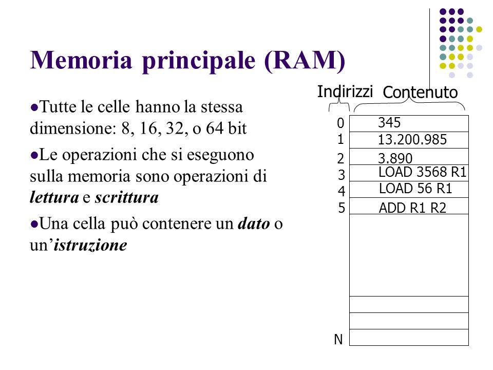 Memoria principale (RAM) Tutte le celle hanno la stessa dimensione: 8, 16, 32, o 64 bit Le operazioni che si eseguono sulla memoria sono operazioni di lettura e scrittura Una cella può contenere un dato o unistruzione 0 1 2 3 4 5 N 345 13.200.985 3.890 ADD R1 R2 LOAD 56 R1 LOAD 3568 R1 Indirizzi Contenuto