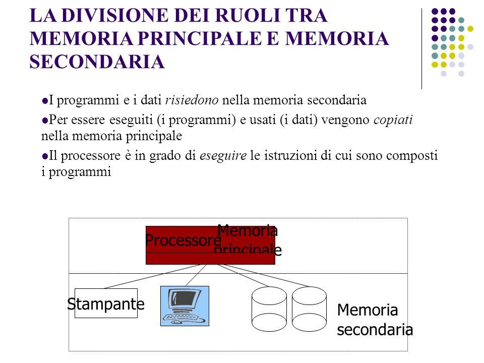 LA DIVISIONE DEI RUOLI TRA MEMORIA PRINCIPALE E MEMORIA SECONDARIA I programmi e i dati risiedono nella memoria secondaria Per essere eseguiti (i programmi) e usati (i dati) vengono copiati nella memoria principale Il processore è in grado di eseguire le istruzioni di cui sono composti i programmi Processore Stampante Memoria secondaria Memoria principale