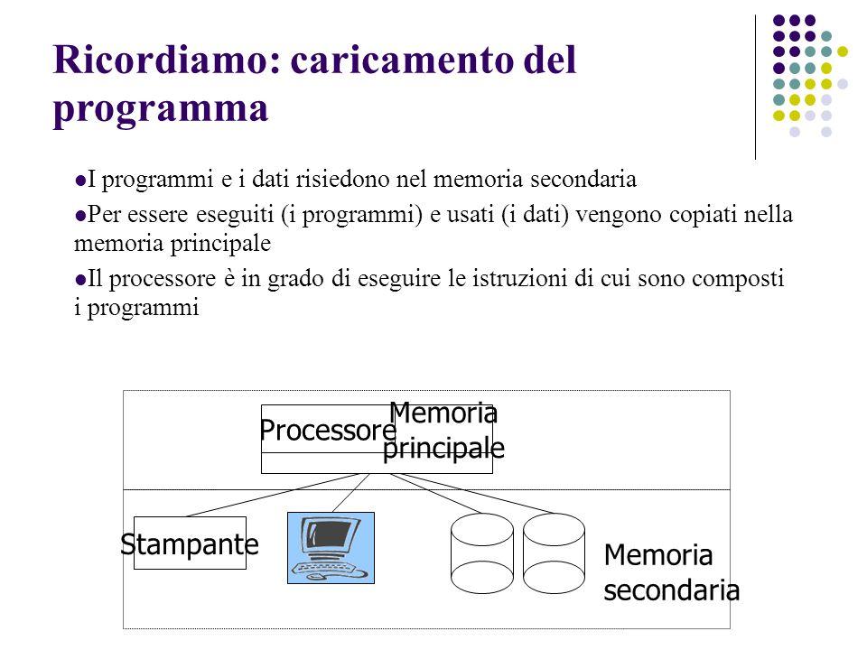Ricordiamo: caricamento del programma I programmi e i dati risiedono nel memoria secondaria Per essere eseguiti (i programmi) e usati (i dati) vengono copiati nella memoria principale Il processore è in grado di eseguire le istruzioni di cui sono composti i programmi Processore Stampante Memoria secondaria Memoria principale
