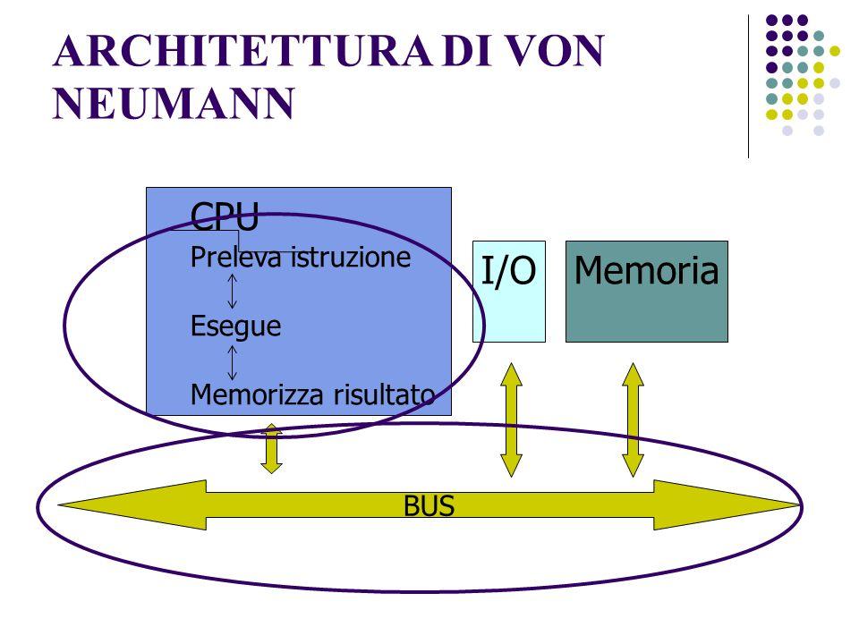 COMPONENTI DELLA CPU: REGISTRI Unità di controllo Unità aritmetico logica Program Counter REGISTRI Registro di Stato Bus Interno Registro Istruzioni Registri Generali 8 o 16 … Registro Indirizzi Memoria Registro Dati Memoria Registro di Controllo