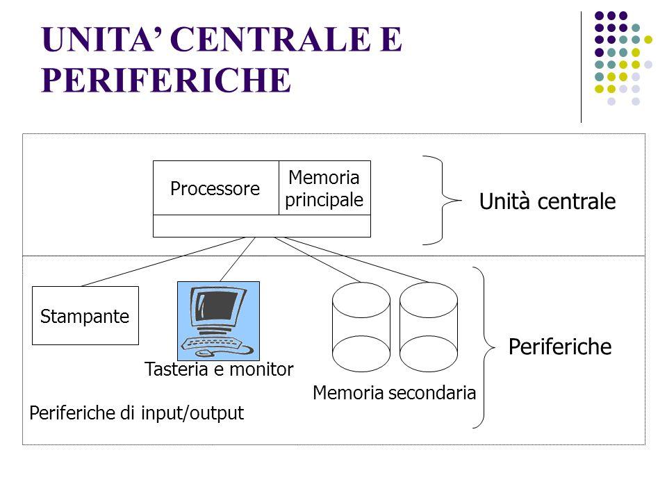 Architettura dei computer Un computer deve: elaborare linformazione usando il processore (Central Processing Unit - CPU) memorizzare linformazione usando la memoria principale (RAM) usando la memoria secondaria (DISCHI RIGIDI) fare linput/output dellinformazione usando i dispositivi locali di input/output Collegandosi in rete con altri computer