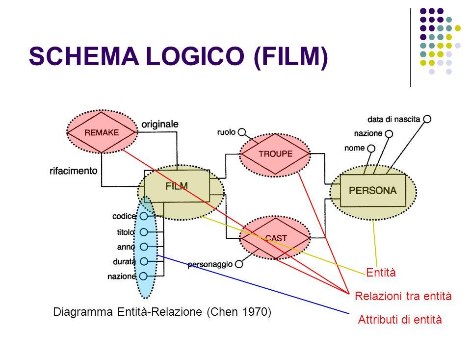 SCHEMA LOGICO (FILM) Diagramma Entità-Relazione (Chen 1970) Entità Relazioni tra entità Attributi di entità