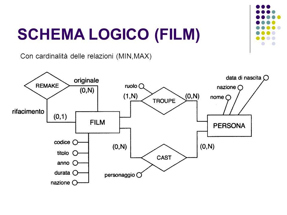 SCHEMA LOGICO (FILM) Con cardinalità delle relazioni (MIN,MAX)
