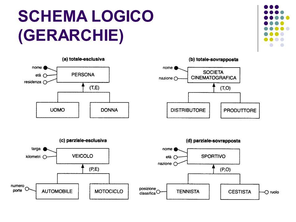 SCHEMA LOGICO (GERARCHIE)