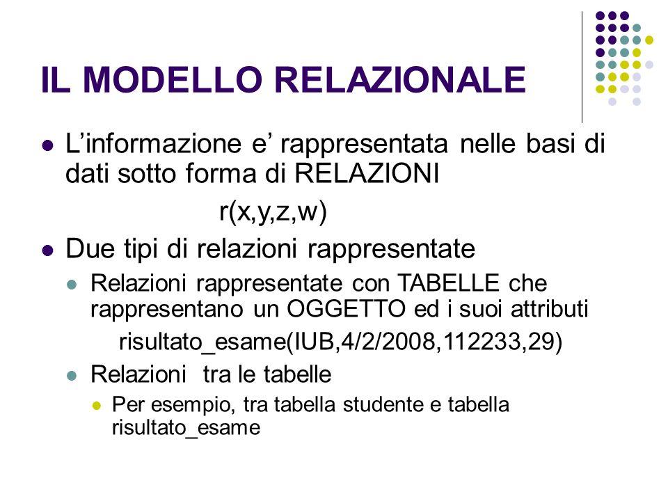 IL MODELLO RELAZIONALE Linformazione e rappresentata nelle basi di dati sotto forma di RELAZIONI r(x,y,z,w) Due tipi di relazioni rappresentate Relazioni rappresentate con TABELLE che rappresentano un OGGETTO ed i suoi attributi risultato_esame(IUB,4/2/2008,112233,29) Relazioni tra le tabelle Per esempio, tra tabella studente e tabella risultato_esame