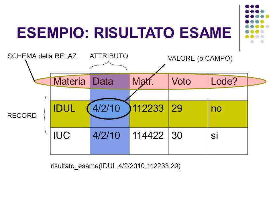 ESEMPIO: RISULTATO ESAME MateriaDataMatr.VotoLode.