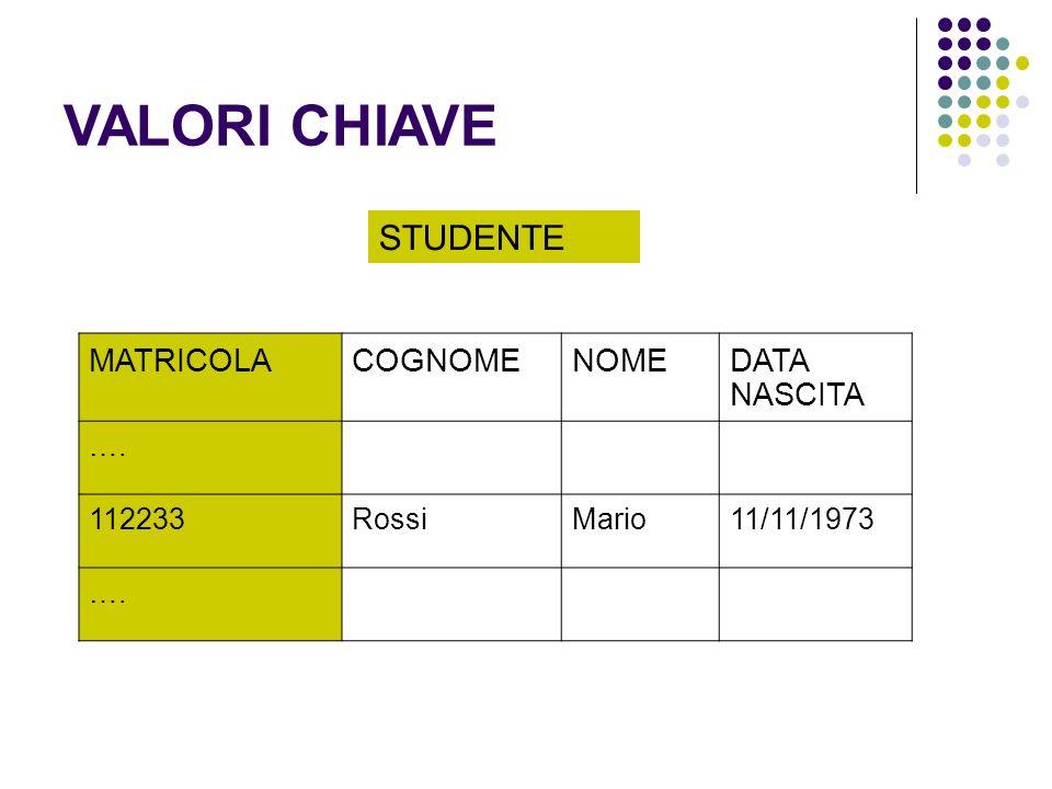 VALORI CHIAVE MATRICOLACOGNOMENOMEDATA NASCITA …. 112233RossiMario11/11/1973 …. STUDENTE