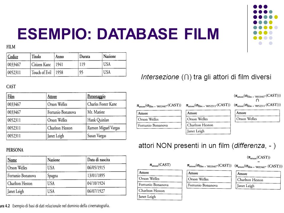 ESEMPIO: DATABASE FILM Intersezione ( ) tra gli attori di film diversi attori NON presenti in un film (differenza, - )