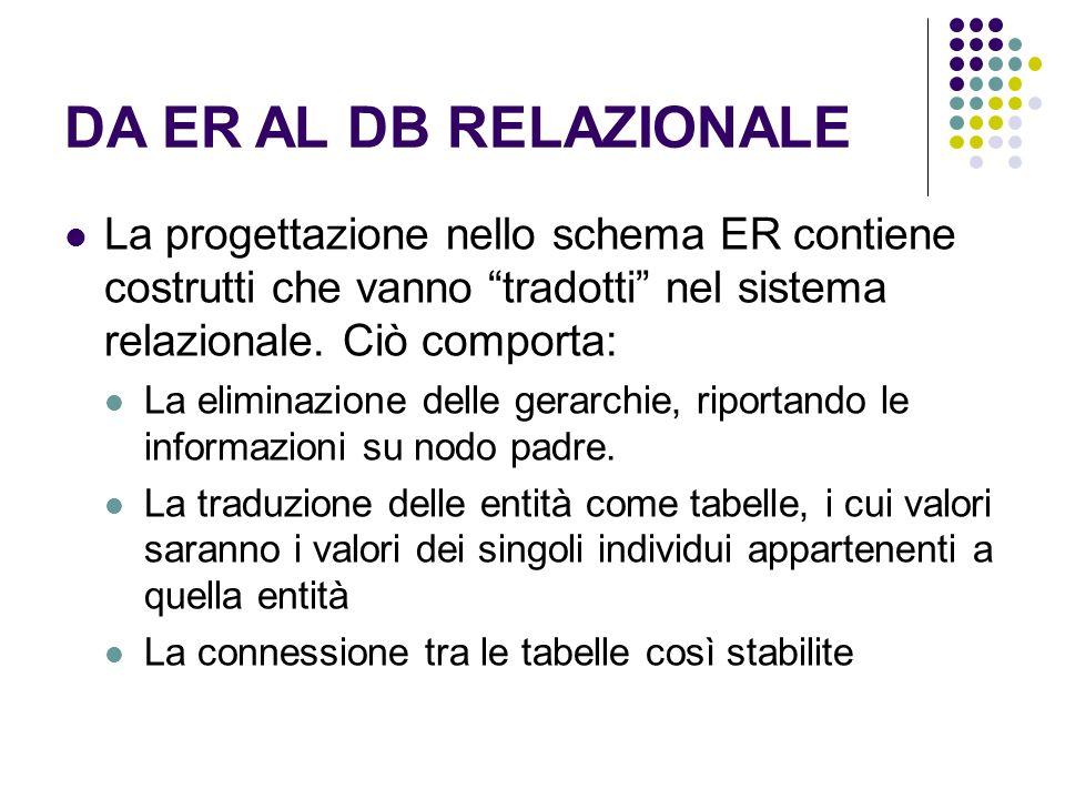 DA ER AL DB RELAZIONALE La progettazione nello schema ER contiene costrutti che vanno tradotti nel sistema relazionale.