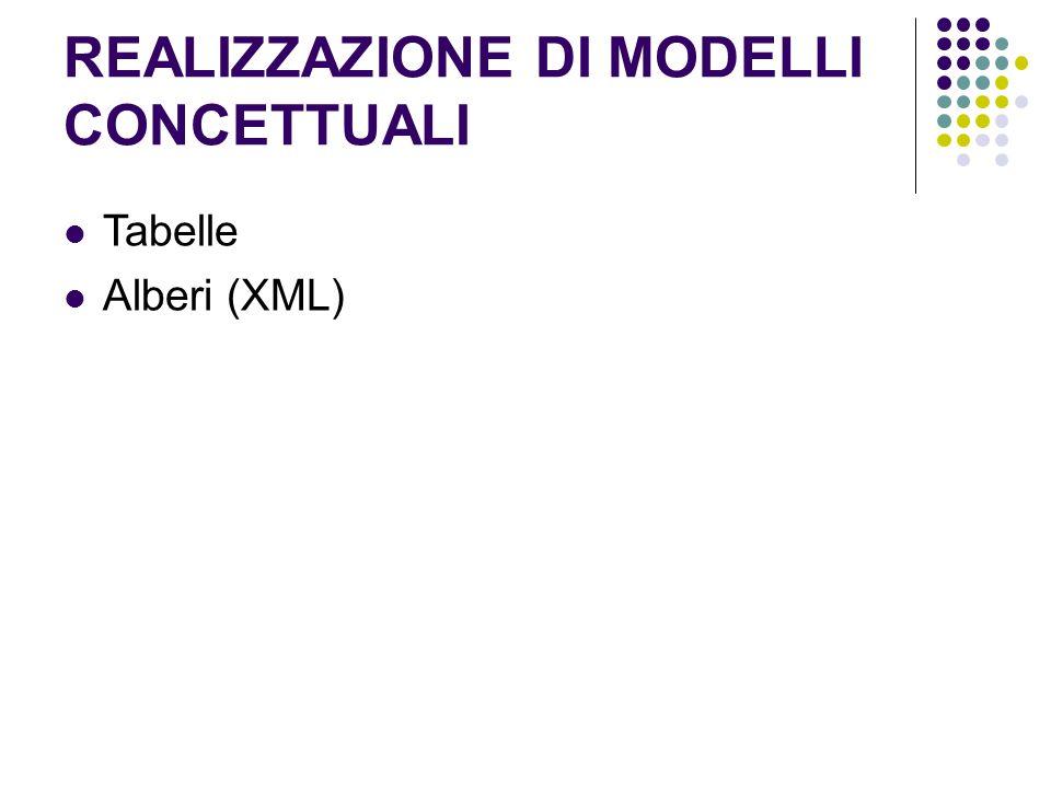 REALIZZAZIONE DI MODELLI CONCETTUALI Tabelle Alberi (XML)